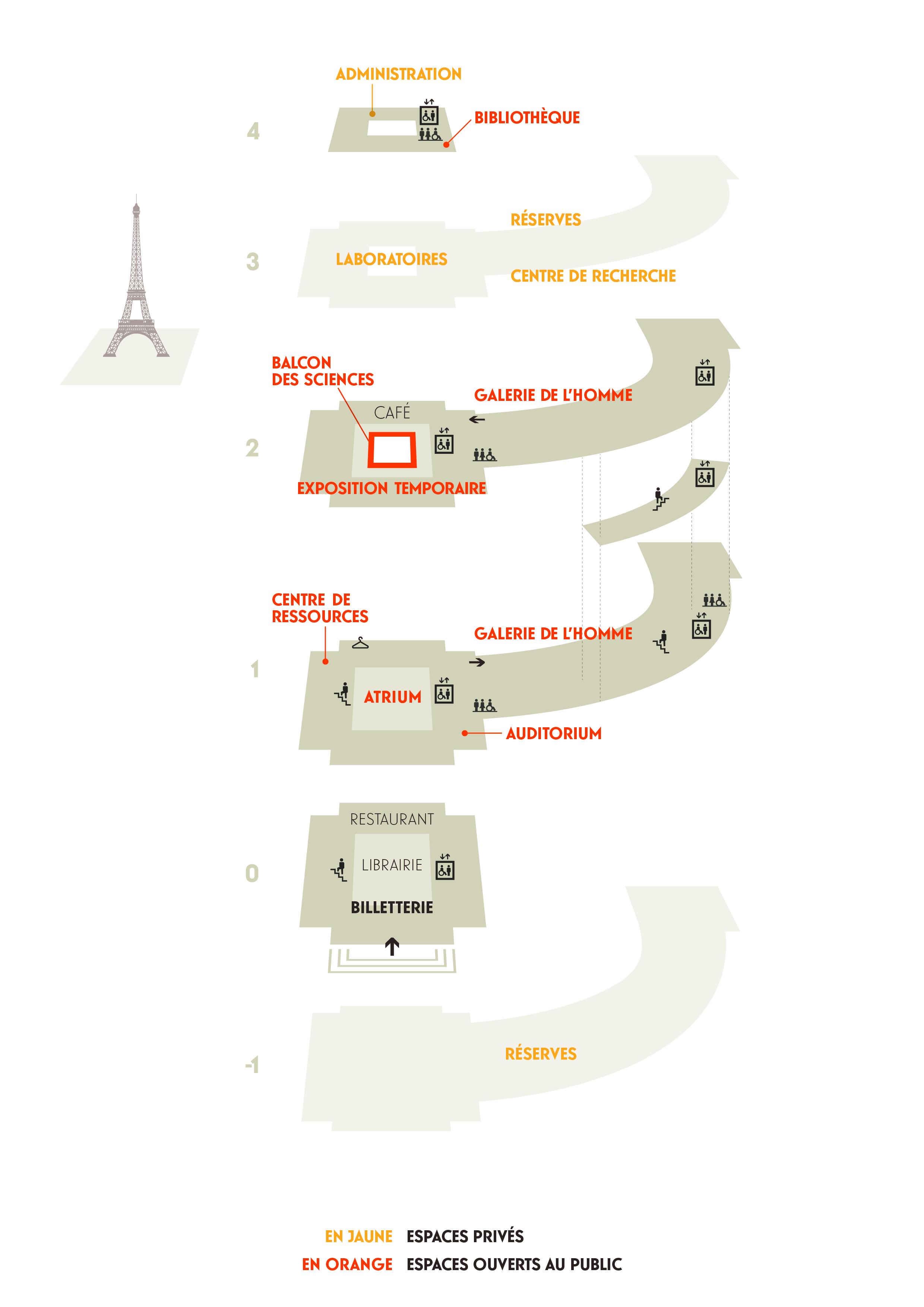 p18 representation_musee_avec_flux LM Communiquer
