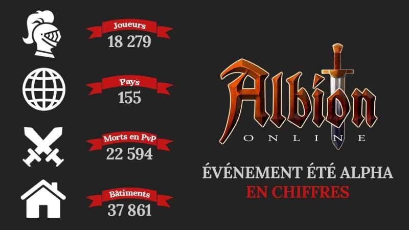 Albion Online Alpha Summer