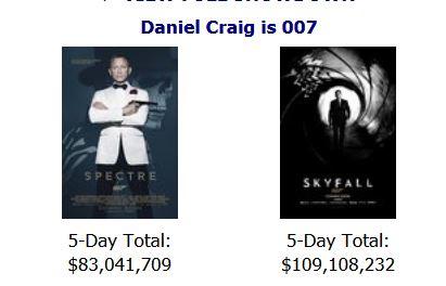 Spectre, un échec au box office Américain ?
