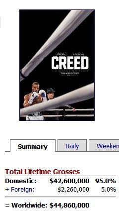 Un très bon démarrage pour Creed ! Des nominations aux oscars pour la suite ?