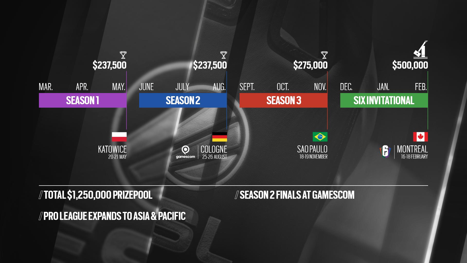 Rainbow Six Pro League Saison 3