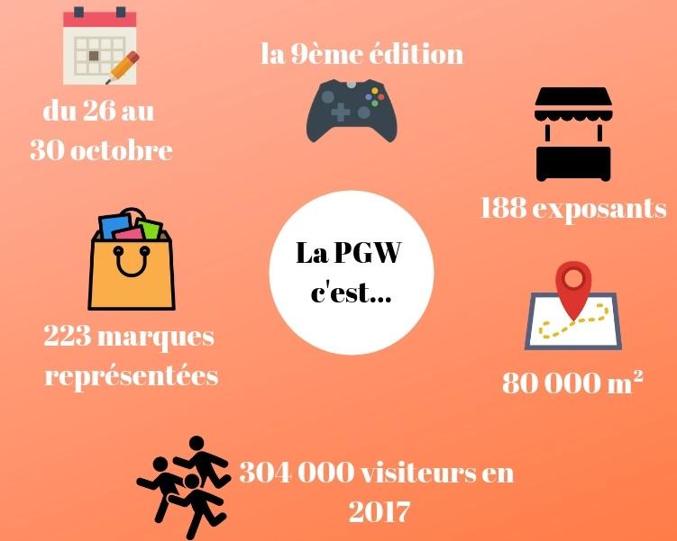 La Paris Games Week 2018 en chiffres