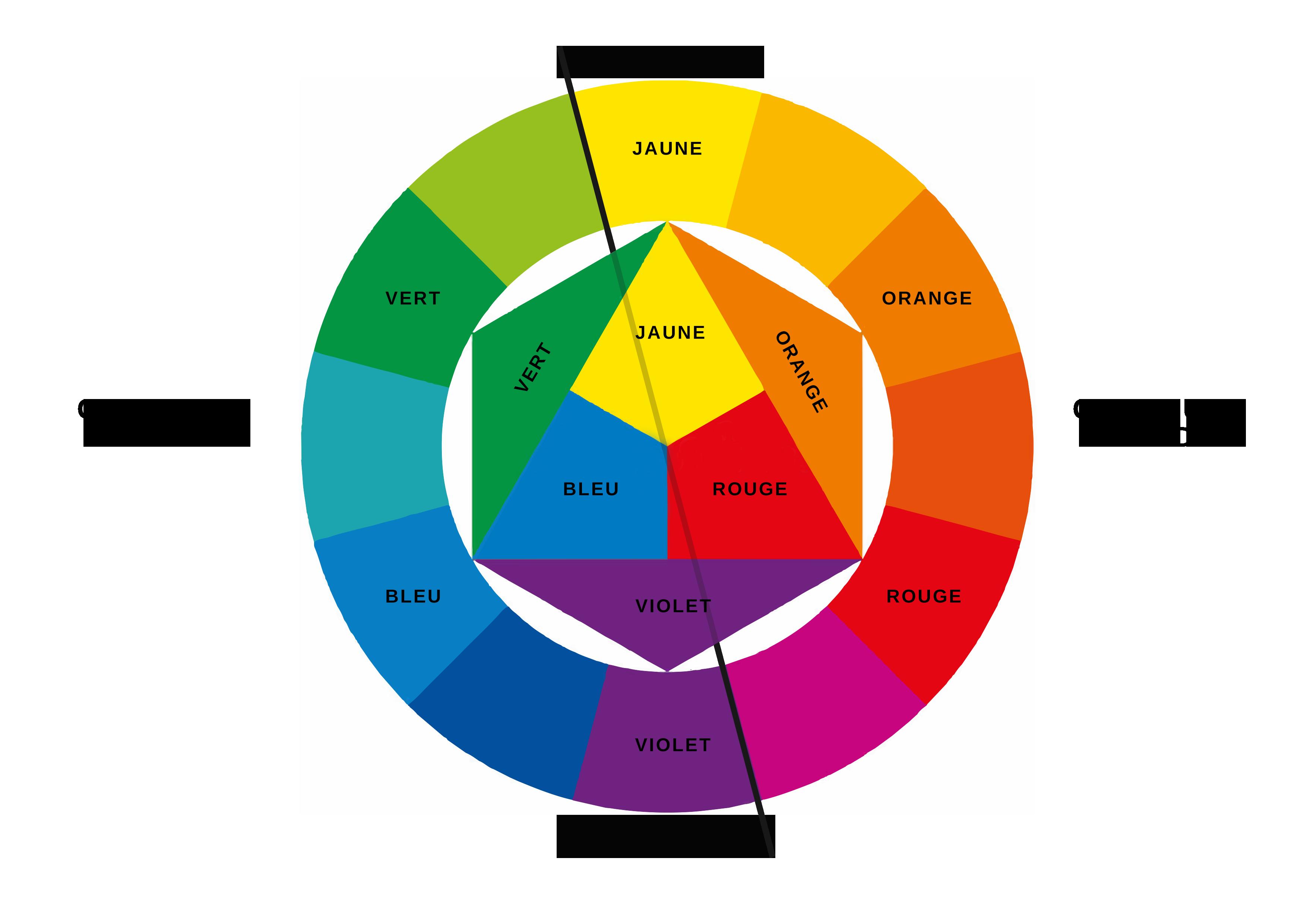 Cercle chromatique des couleurs.